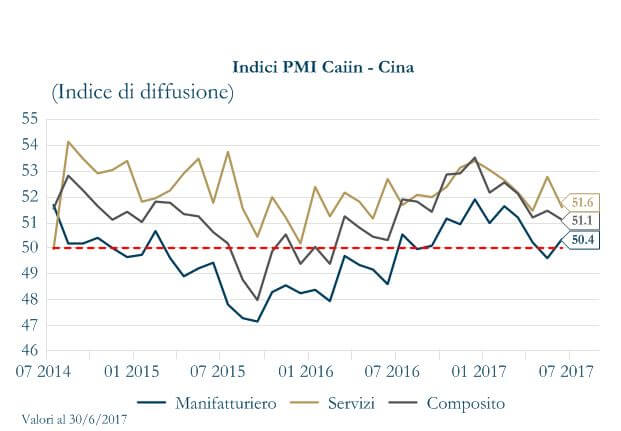 Grafico 4 - Indice PMI Cina