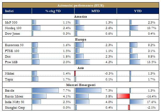 Grafico 4 - Mercati Azionari