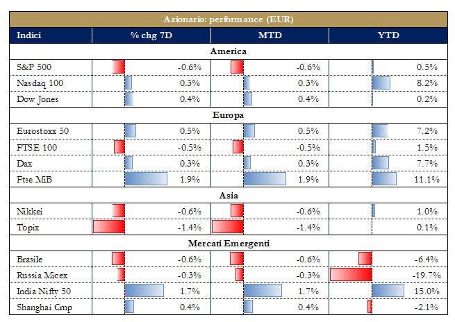 Grafico 5 - Mercati Azionari