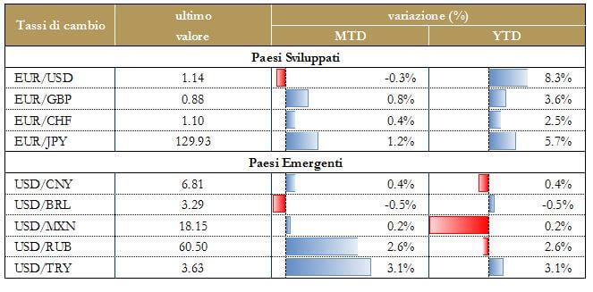 Grafico 7 - Tassi di cambio