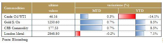 Grafico 8 - Materie Prime