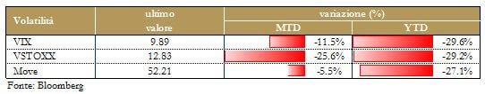 Grafico 8 - Volatilità