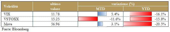 Grafico 9 - Volatilità