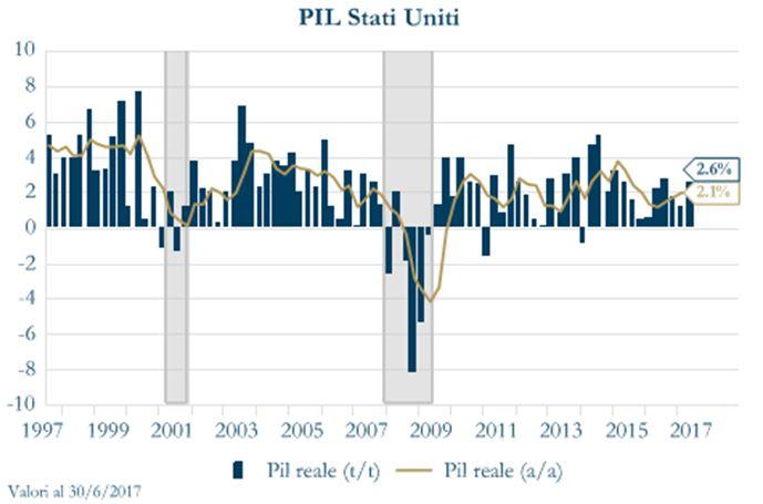 grafico1 - PIL Stati Uniti