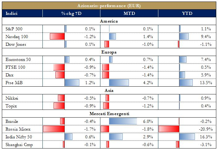 grafico2 -Mercati Azionari