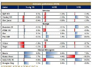 Grafico 1_ Mercati azionari