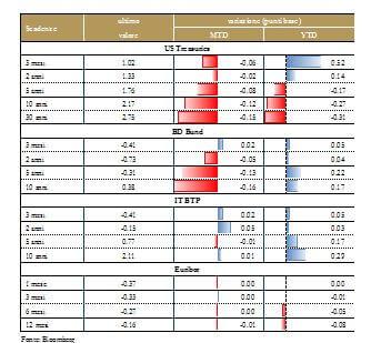 Grafico 2_ Mercati obbligazionarioi