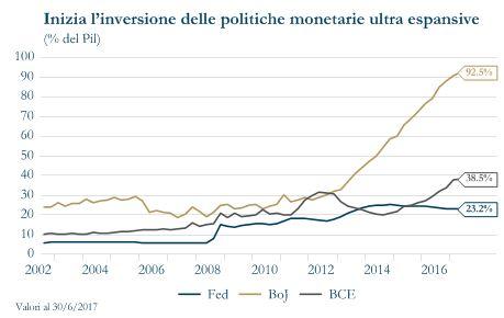 Grafico 1 - Politiche monetarie ultra espansive
