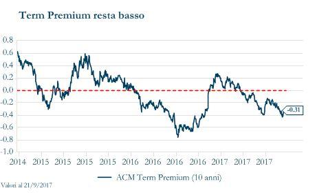 Grafico 2 - Term Premium