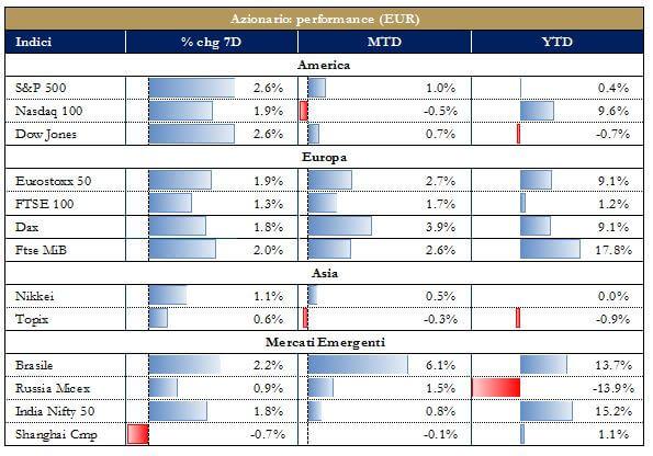 33a8af275a La settimana finanziaria - Euroconference News