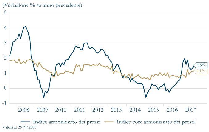 Grafico1 - EU Fiducia delle Imprese Area Euro