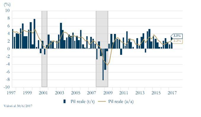Grafico2 - EU Fiducia delle Imprese Area Euro
