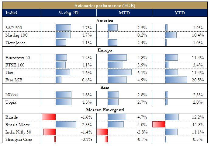 Grafico3 - Mercati Azionari