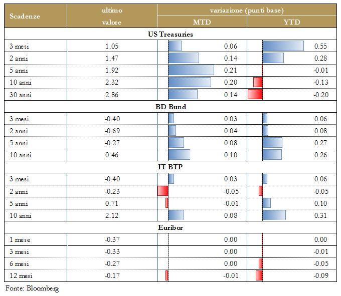 Grafico4 - Mercati Titoli di Stato