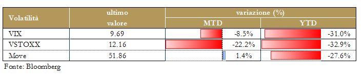 Grafico7 - Volatilità