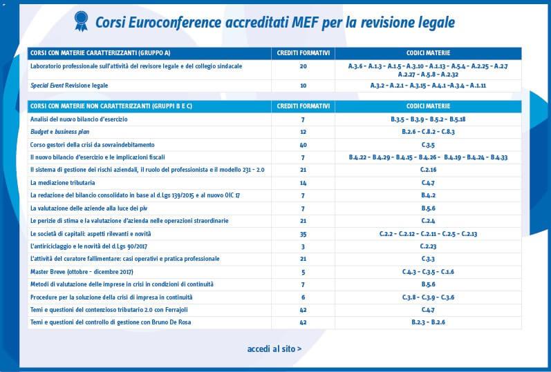 Euroconference ente accreditato dal MEF