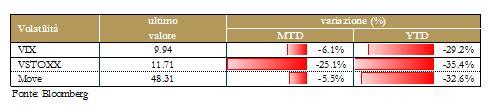 grafico 7 - Materie Prime - volatilità
