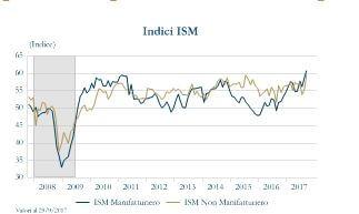 Grafico 1_ indici ISM