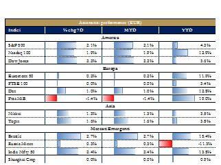 Grafico 2_ Mercati azionari
